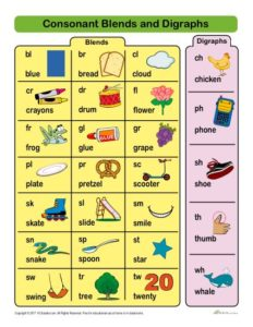 Free, Printable Consonant Blends and Digraphs Chart