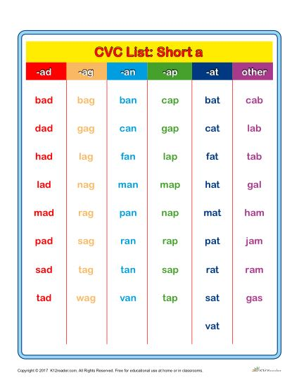 Free Printable CVC Word List Chart - Short A