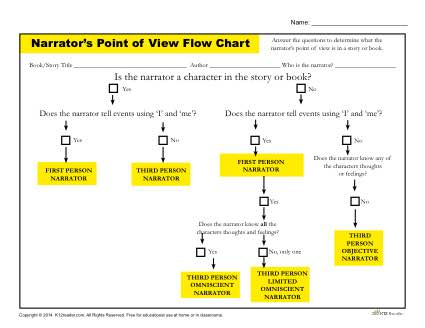 Printable Flow Chart Activity - Narrator's Point of View