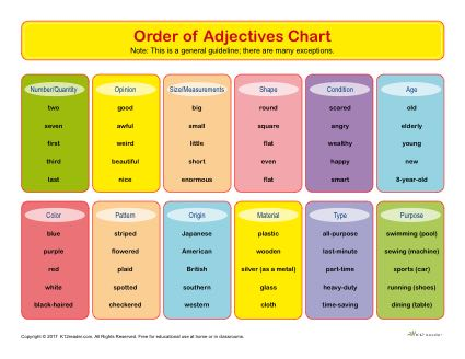 order of adjectives chart printable parts of speech chart. Black Bedroom Furniture Sets. Home Design Ideas