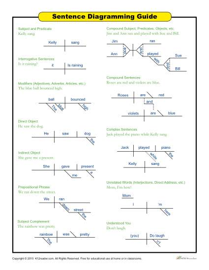 Printable sentence diagramming guide for students printable sentence diagramming guide ccuart